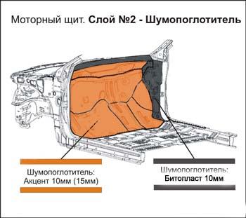 Как сделать шумоизоляцию моторного щитка